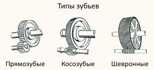 Типы зубьев цилиндрической зубчатой передачи